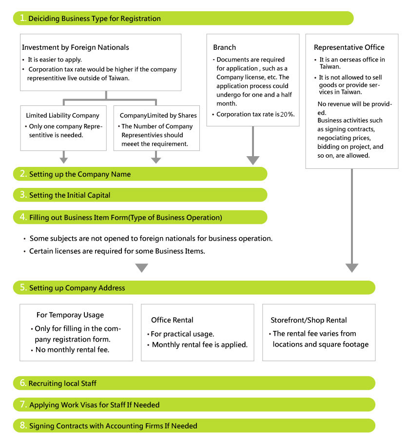 set up your company in taiwan flow chart